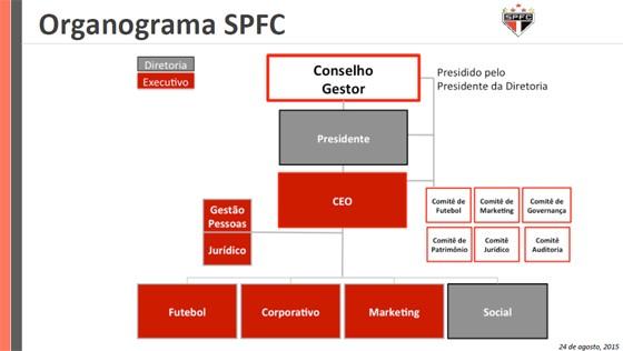 Organograma proposto por Alexandre Bourgeois, ex-CEO, para o São Paulo (Foto: Reprodução)