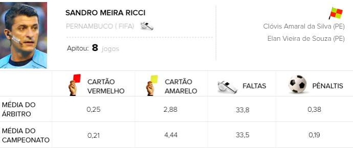 Info Árbitros - Sandro Meira Ricci - Flamengo x Corinthians (Foto: Editoria de Arte)