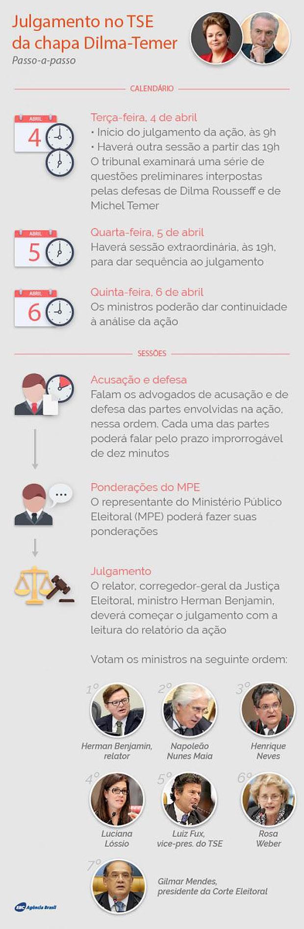 Tabela julgamento TSE (Foto: Reprodução/Agência Brasil)