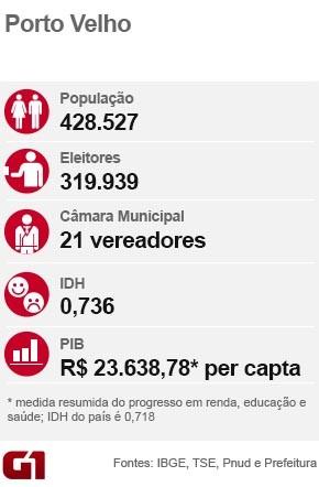 Dados Porto Velho (Foto: Arte G1)