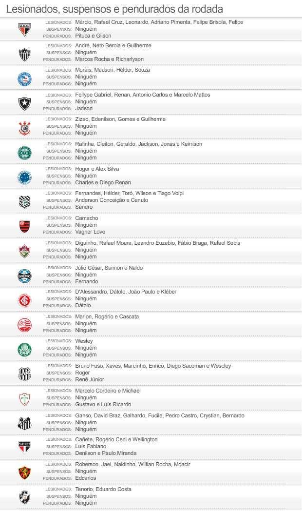 info Suspensos e Lesionados 08/06 2 (Foto: Editoria de Arte / Globoesporte.com)
