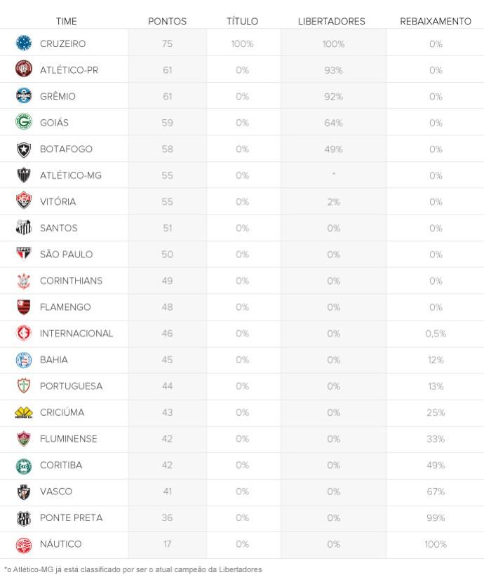 tabela Chances clubes MATEMÁTICOS 24/11 rodada #36 (Foto: Editoria de Arte)