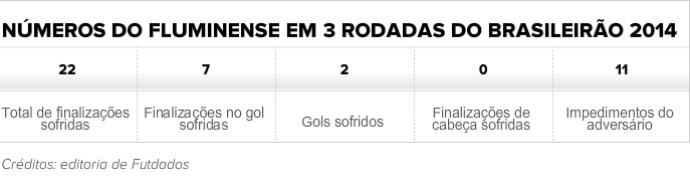 Tabela números defesa Fluminense (Foto: Futdados)