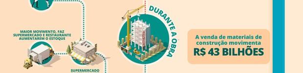 Como a construção civil movimenta a economia e gera empregos (editar título)