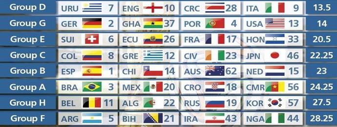 Ranking dos grupos da Copa (Foto: Divulgação / Fifa)