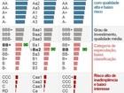 Moody's corta nota e tira grau de investimento da Vale