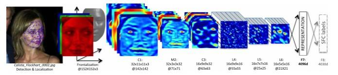 Identificação facial feita pelo DeepFace é bastante próxima a alcançada por humanos. (Foto: Divulgação/Facebook)