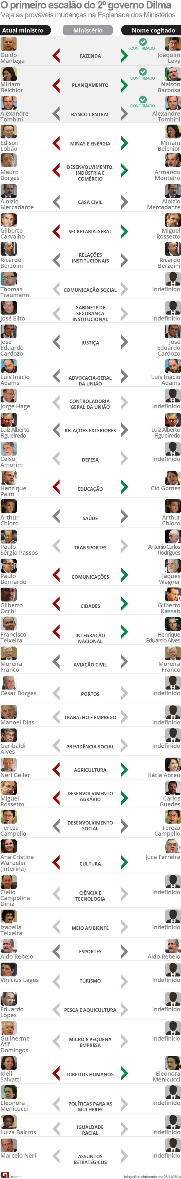 Equipe de ministros do segundo mandato da presidente Dilma Rousseff (Foto: Editoria de Arte / G1)