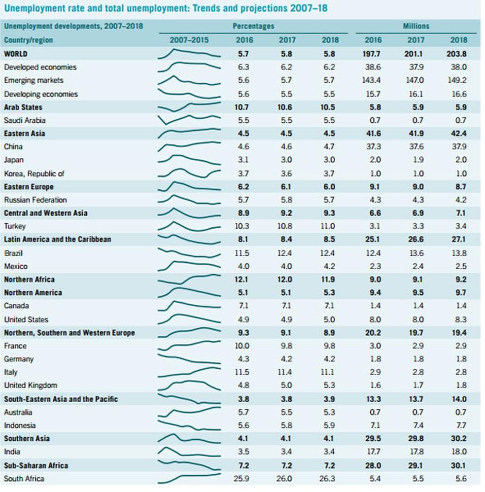 Tabela mostra projeções da OIT para o desemprego em 2017 e 2018 no mundo (Foto: Reprodução)