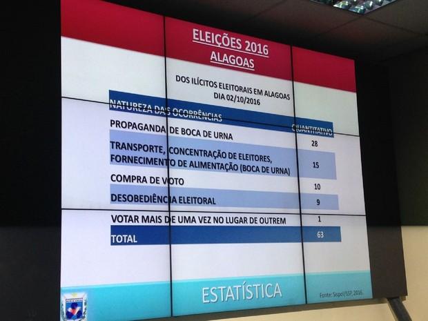 Ao todo foram 63 ocorrências registradas  (Foto: Natália Normande/G1)