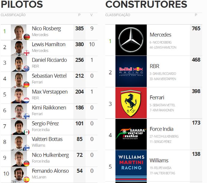 Classificação final da temporada 2016 (Foto: GloboEsporte.com)