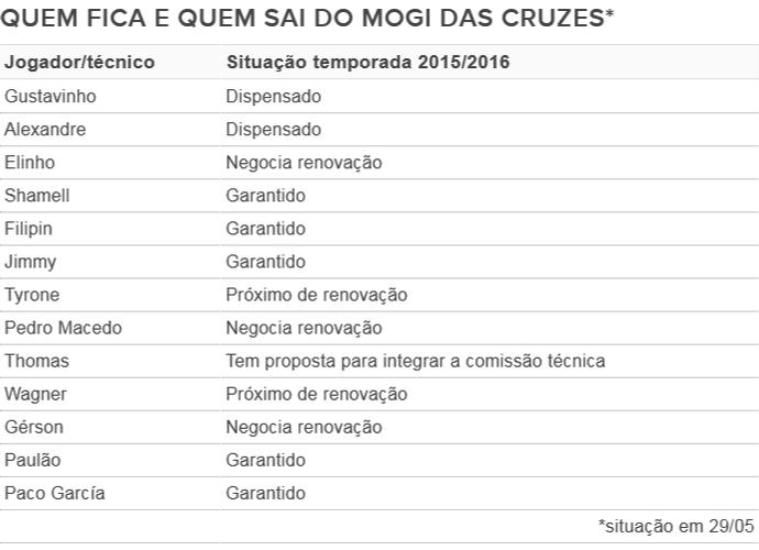 Tabela Mogi das Cruzes renovações temporada 2015/2016 29/05 (Foto: Info GloboEsporte.com)