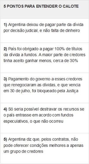 5 pontos para entender o calote da argentina (Foto: G1)