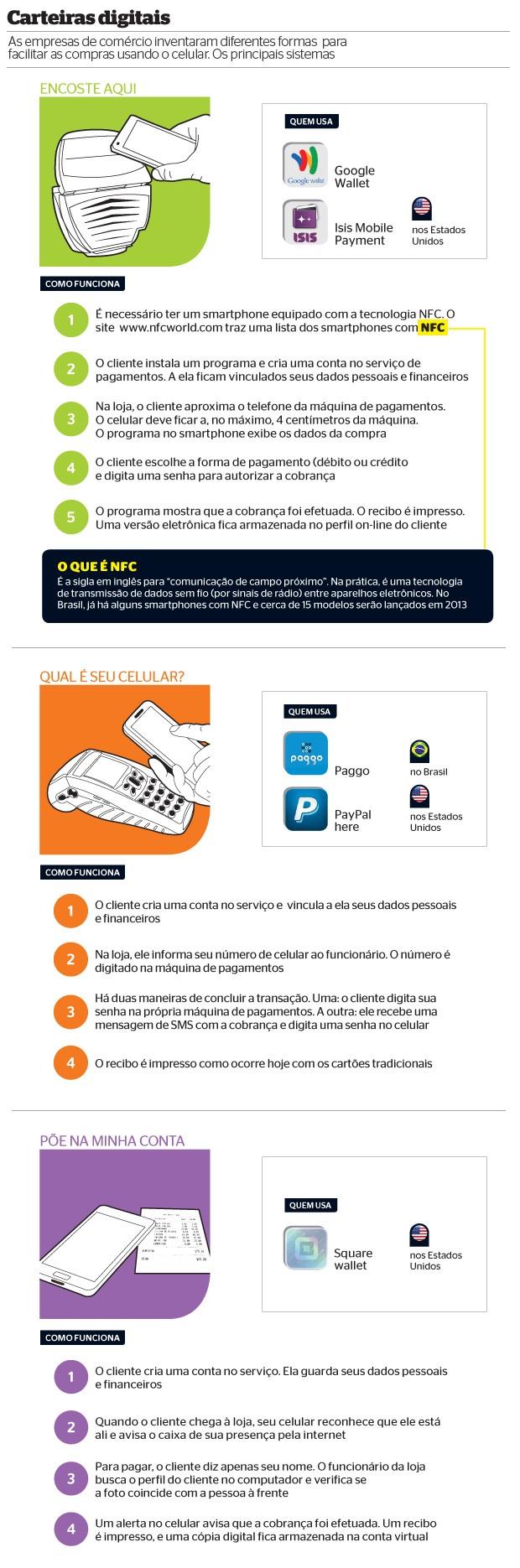 Carteiras digitais (Foto: Reprodução/Revista ÉPOCA)