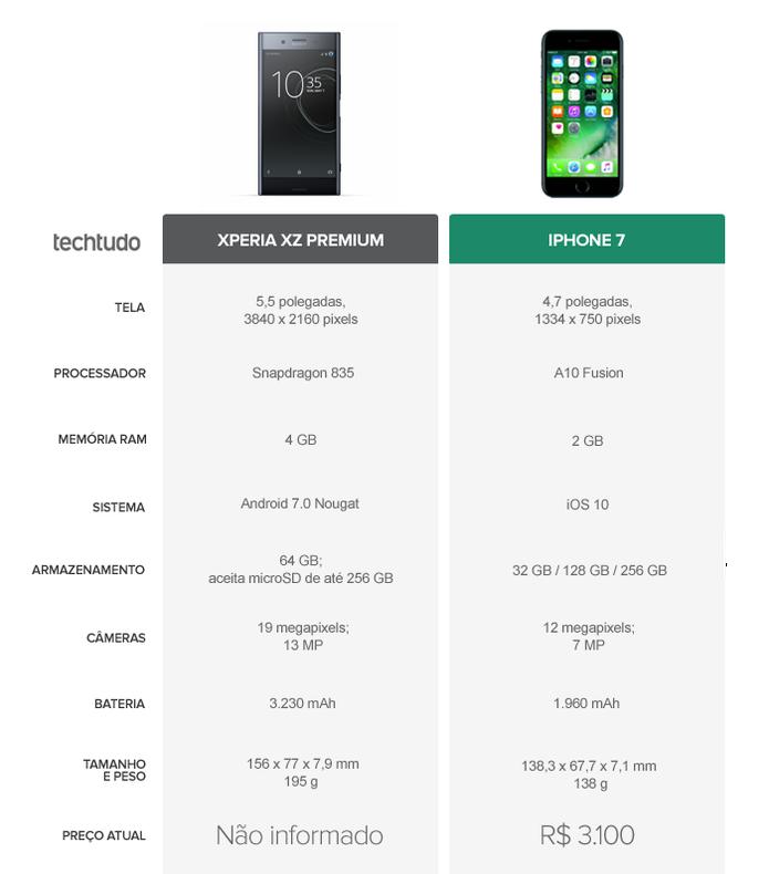 Iphone  Ou Xperia Xz