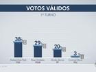 Ibope, votos válidos: Marquinhos tem 38%, Rose, 29%, e Bernal, 20%