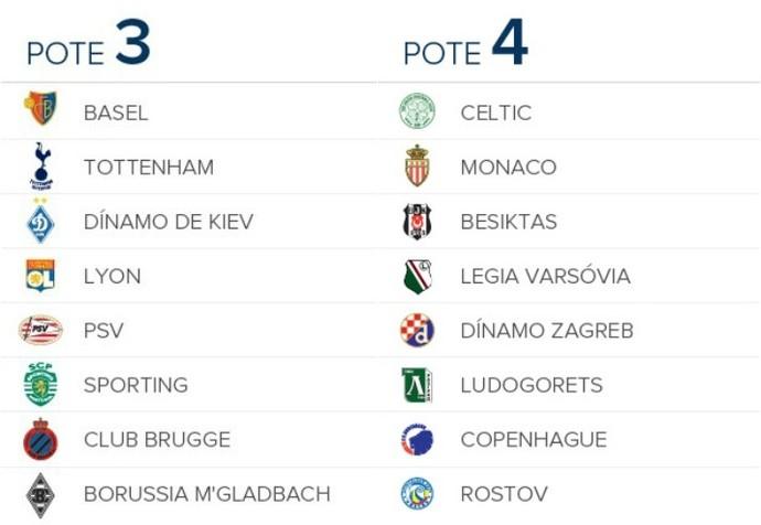 Potes 3 e 4 Liga dos Campeões (Foto: globoesporte.com)