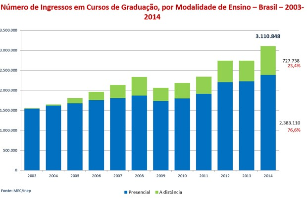 Em 2014, quase um quarto das matrículas de ingressantes no ensino superior eram de cursos a distância (Foto: Reprodução/Inep)