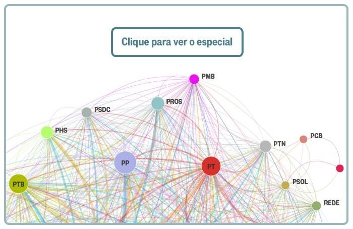 Mapa das coligações