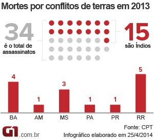 Gráfico - assassinatos em conflito agrário (Foto: G1)