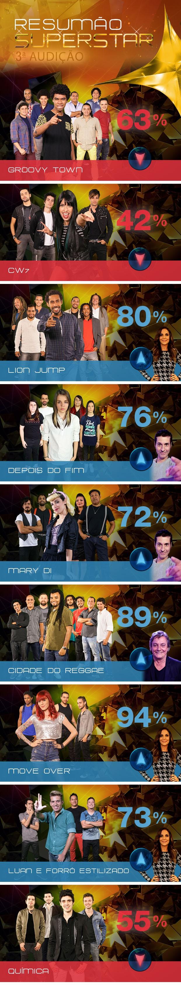 Resumão balanço Audição 3 valendo 2 (Foto: SuperStar/TV Globo)