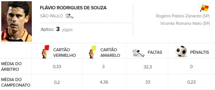 Palmeiras x Santos Flávio Rodrigues de Souza info Arbitragem (Foto: Editoria de Arte)