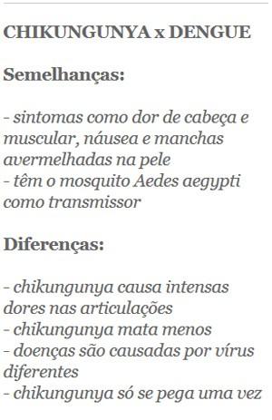 Diferenças e semelhanças entre dengue e chikungunya - correto (Foto: G1)