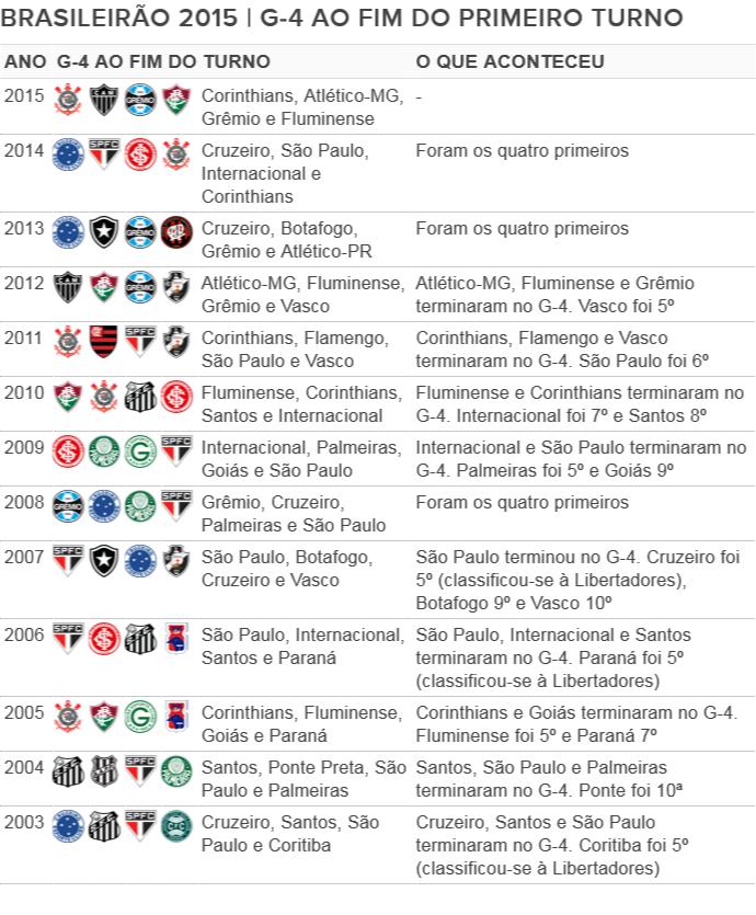 Tabela Campeonato Brasileiro G-4 fim do turno era dos pontos corridos (Foto: Editoria de arte)