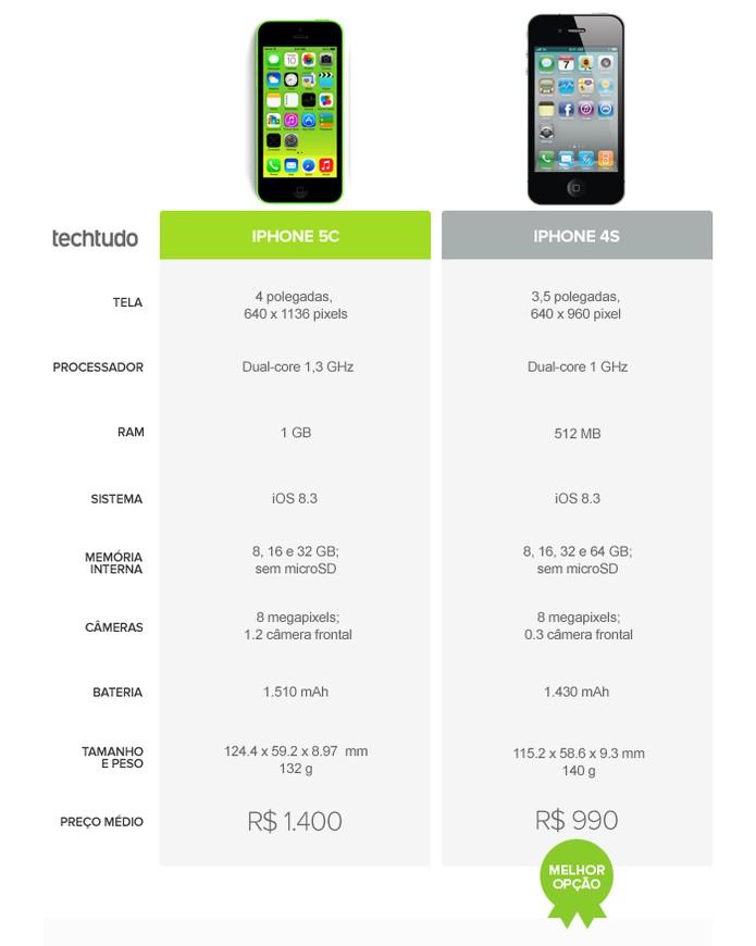 No comparativo do TechTudo, o iPhone 4S levou a melhor (Foto: Arte/TechTudo)