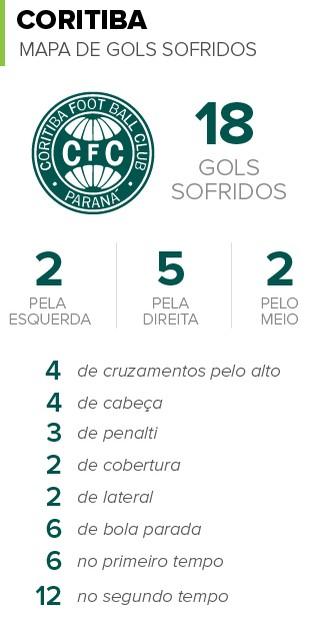 INFO_golsSofridos_Coritiba (Foto: EDITORIA DE ARTE)
