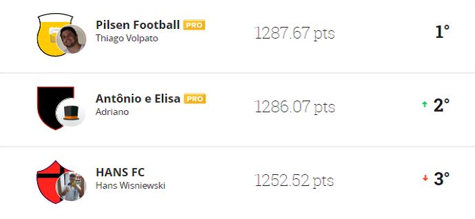 'Pilsen Football' lidera o campeonato da liga Globo Esporte Roraima com 1287.67 pontos (Foto: Reprodução/Cartola FC)