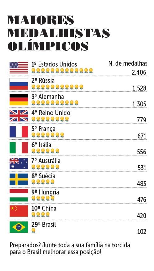 Maiores  medalhistas olímpicos (Foto: Crescer / Editora Globo)