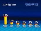 Ibope mostra Paulo Souto com 42%, Lídice com 11% e Rui Costa com 8%
