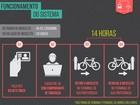 Terminal da Parangaba recebe 50 bicicletas compartilhadas em maio