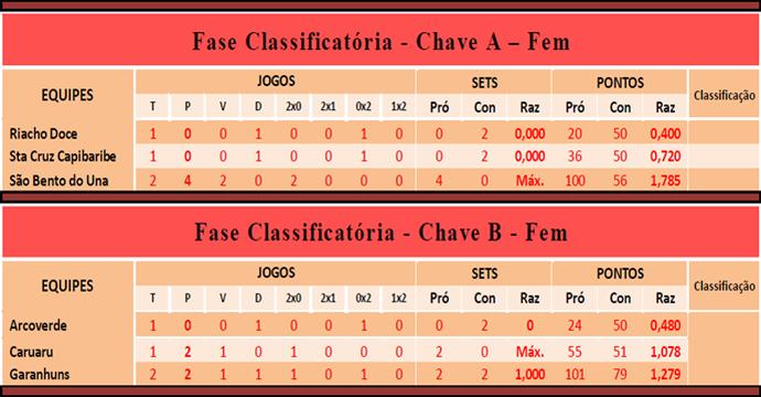Classificação feminino 8º Campeonato TV Asa Branca de Voleibol (Foto: Reprodução / TV Asa Branca)
