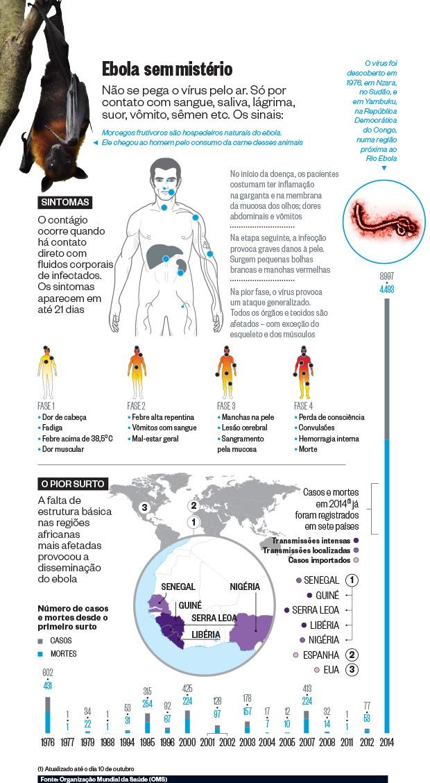 Ebola sem mistério  (Foto: Época)