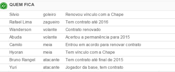 Chapecoense quem fica (Foto: Reprodução)