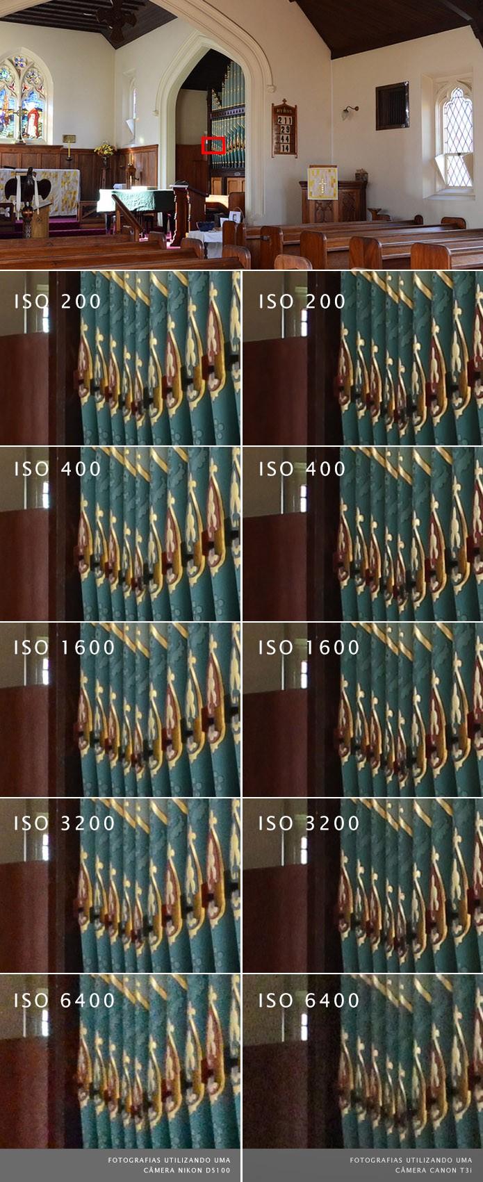 Amostras de cena fotografada com diferentes níveis de sensibilidade ISO (Foto: Reprodução/Gordon Laing) (Foto: Amostras de cena fotografada com diferentes níveis de sensibilidade ISO (Foto: Reprodução/Gordon Laing))