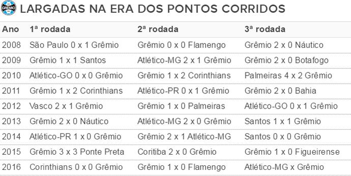 Tabela Grêmio estreias (Foto: Reprodução)
