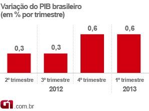 Variação do PIB do Brasil no 1º trimestre de 2013 (Foto: Editoria de Arte/G1)