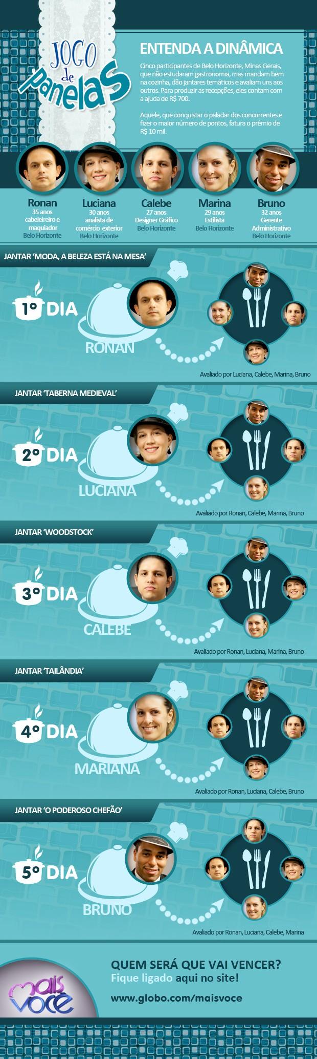 Entenda a dinâmica2 - Jogo de Panelas IV (Foto: Mais Você / TV Globo)