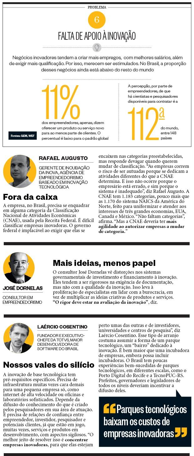 6. Falta de apoio à inovação (Foto: O Globo, Valor/Folhapress, divulgação)