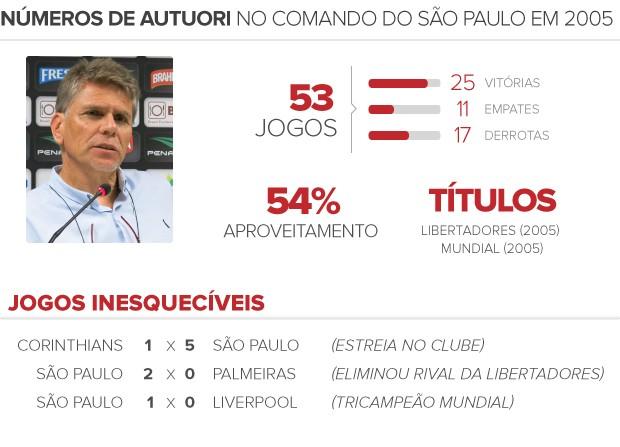 números Autuori em São Paulo (Foto: arte esporte)