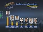 Jonas tem 42%, Marcio, 18%, e Pedro, 15%, diz Ibope em Campinas