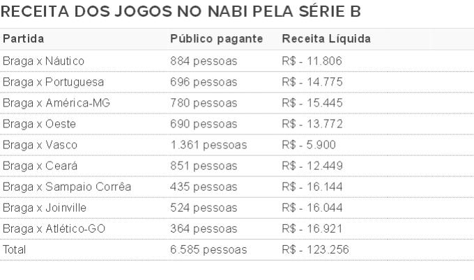 Bragantino tabela prejuízo (Foto: Arte/GloboEsporte.com)