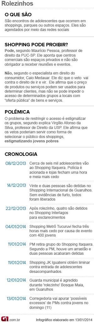 Entenda os rolezinhos - cronologia e proibição (Foto: Arte/G1)