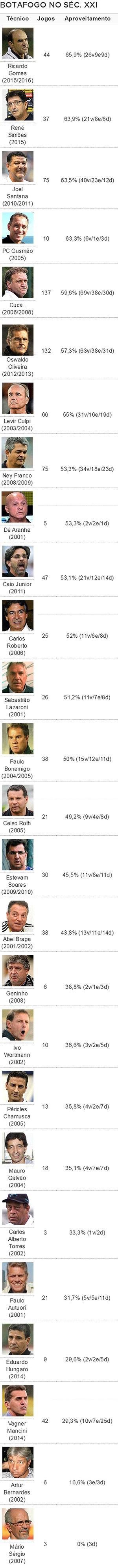 TABELA aproveitamento treinadores Botafogo (Foto: Editoria de Arte)