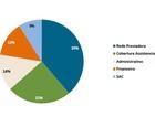 39% das queixas de beneficiários de planos são sobre rede prestadora