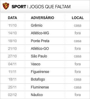 Sport_10-ultimas_rodadas (Foto: infoesporte)
