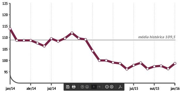 Confiança dos consumidores em janeiro - CNI (Foto: Reprodução/CNI)